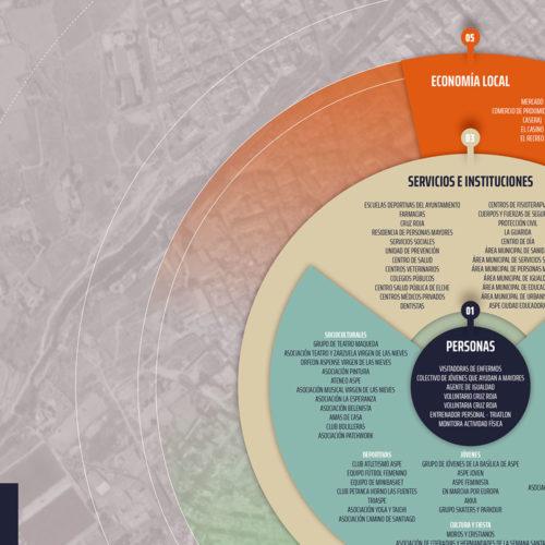 Mapa de Activos de Aspe